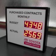 Pannello Toyota per monitoraggio contratti e obiettivo
