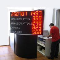 Display gigante per dati produzione attesa, reale, chiamate linea, interfaccia BCD